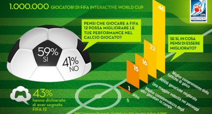 FIFA Interactive World Cup raggiunge il suo milionesimo iscritto